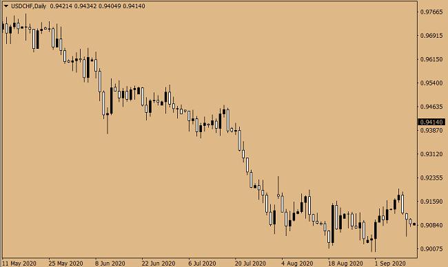 Handel parą walutową USDCHF